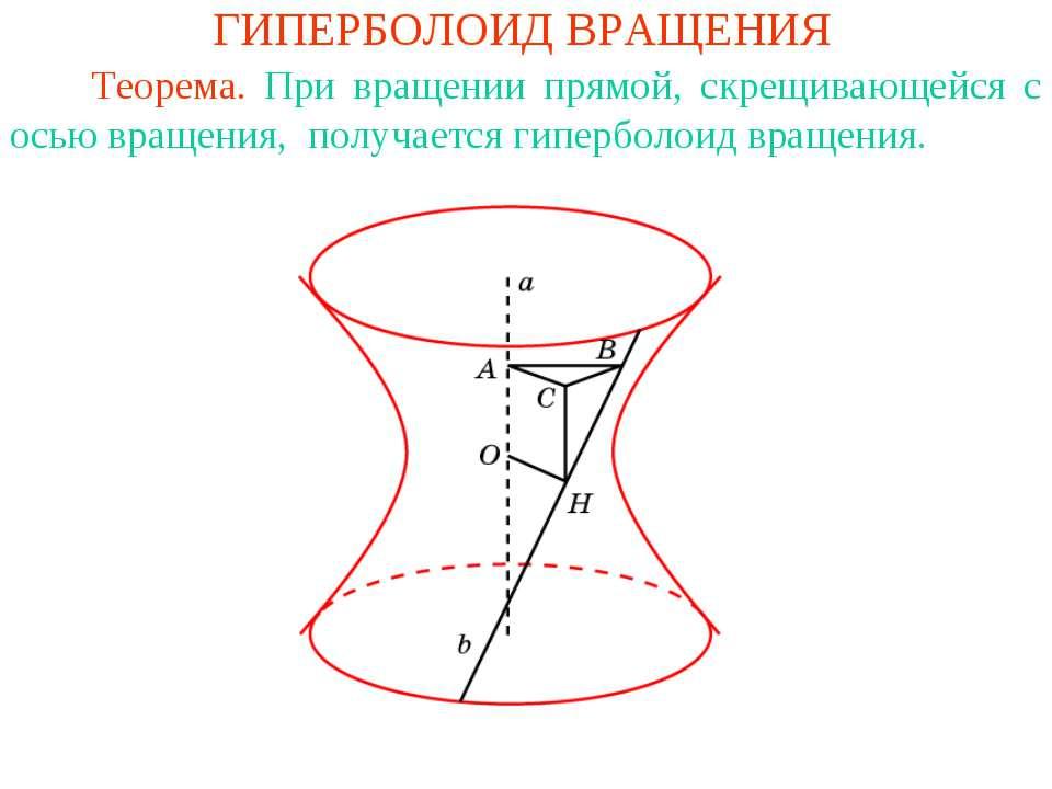 ГИПЕРБОЛОИД ВРАЩЕНИЯ Теорема. При вращении прямой, скрещивающейся с осью вращ...