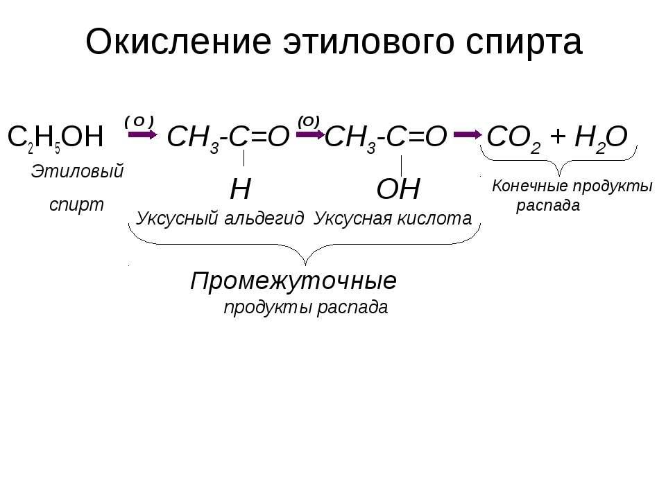 Окисление этилового спирта C2H5OH ( O ) CH3-C=O H (O) CH3-C=O OH CO2 + H2O Эт...