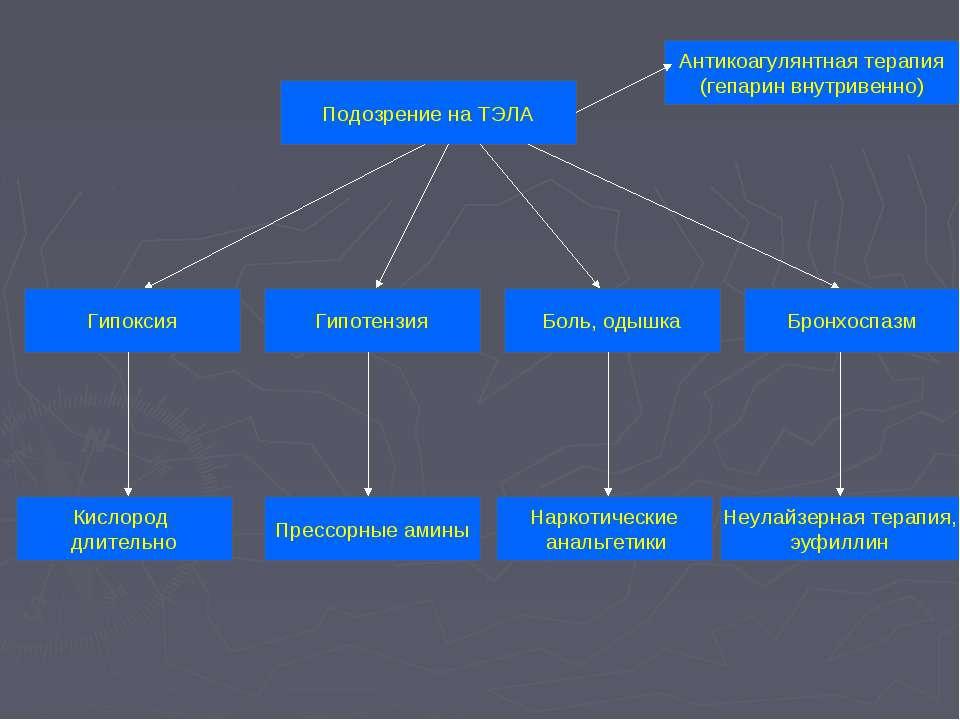 Подозрение на ТЭЛА Антикоагулянтная терапия (гепарин внутривенно) Гипоксия Бо...