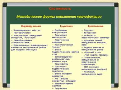 Системность Методические формы повышения квалификации  Индивидуальные Гру...