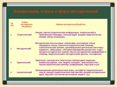 Взаимосвязь этапов и форм методической