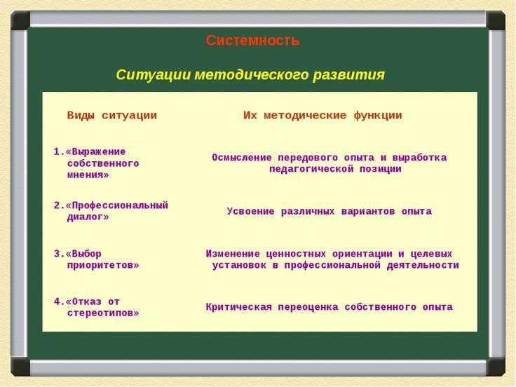 Системность Ситуации методического развития