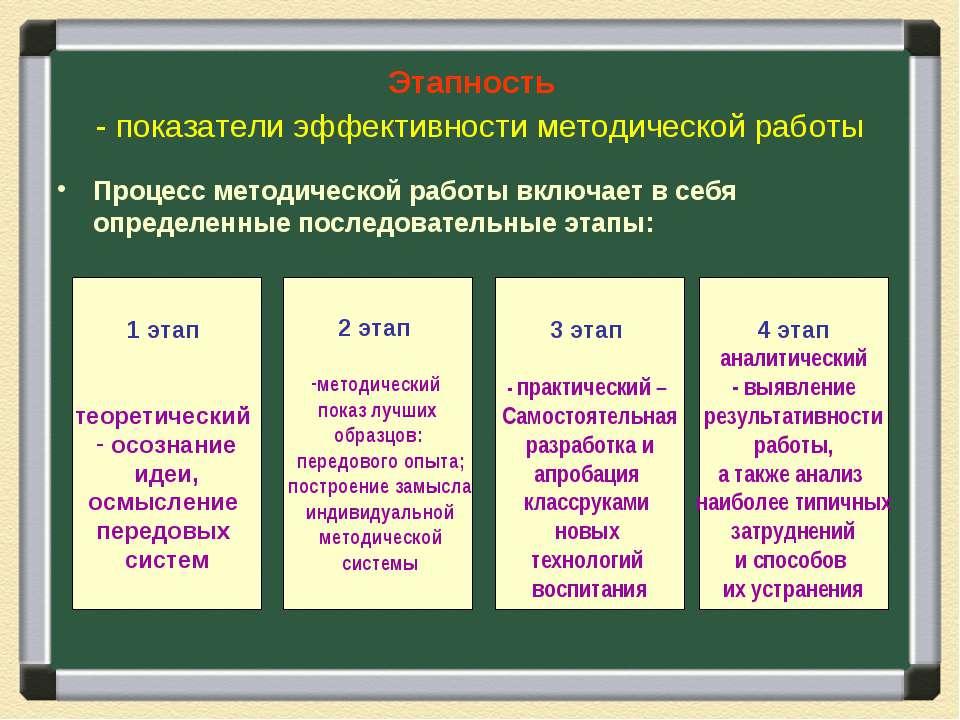 Этапность - показатели эффективности методической работы Процесс методической...