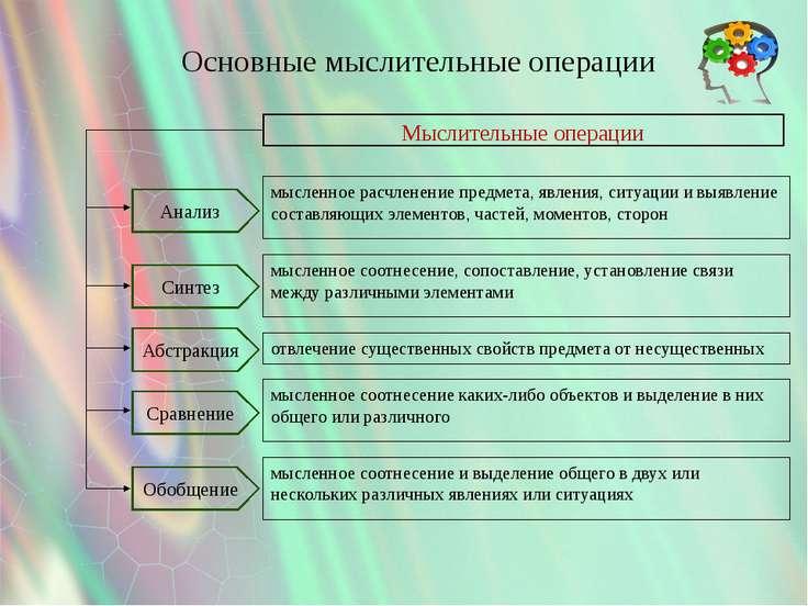 Основные мыслительные операции мысленное соотнесение и выделение общего в дву...