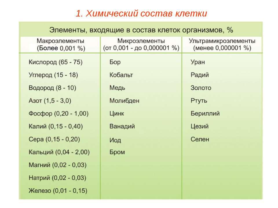 1. Химический состав клетки