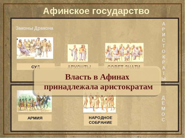 Афинское государство Законы Дракона Д Е М О С А Р И С Т О К Р А Т Ы