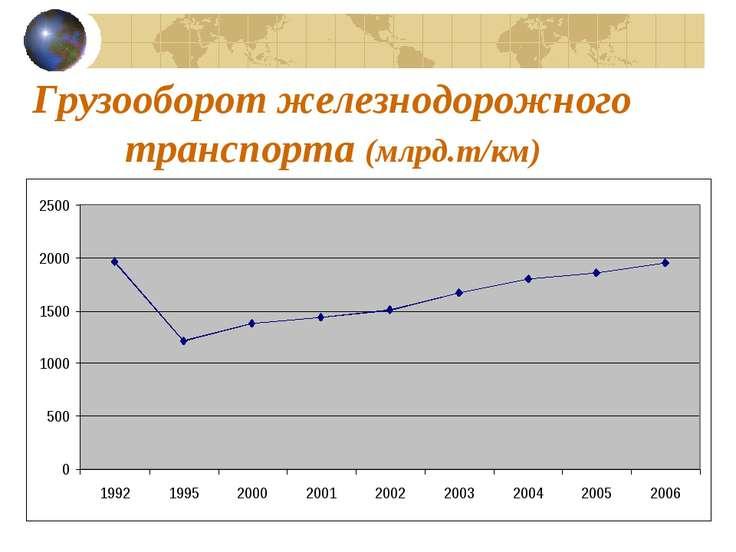 Грузооборот железнодорожного транспорта (млрд.т/км)