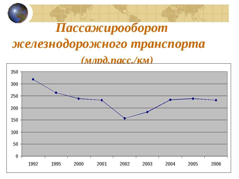 Пассажирооборот железнодорожного транспорта (млрд.пасс./км)
