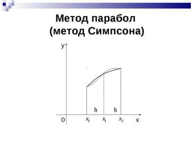 Метод парабол (метод Симпсона) h h