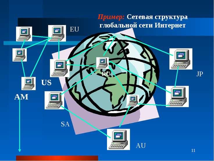 * AU EU JP SA Пример: Сетевая структура глобальной сети Интернет