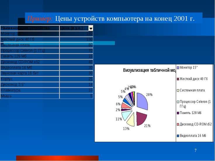 * Пример: Цены устройств компьютера на конец 2001 г.