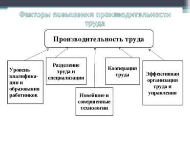 Производительность труда Уровень квалифика-ции и образования работников Разде...