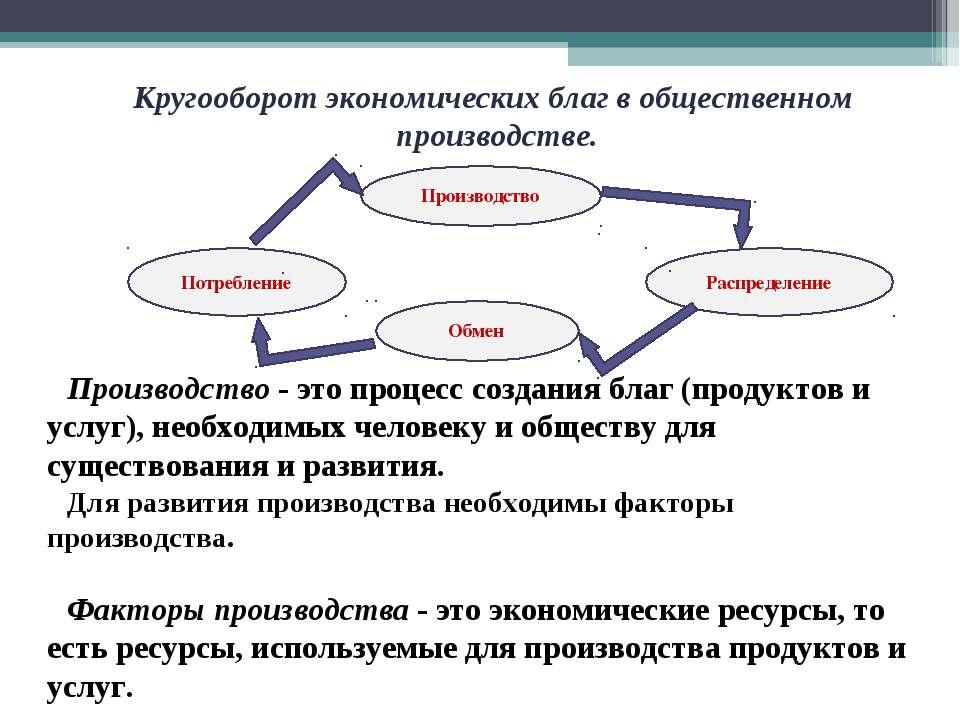 Производство - это процесс создания благ (продуктов и услуг), необходимых чел...
