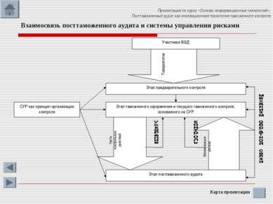 Взаимосвязь посттаможенного аудита и системы управления рисками Презентация п...