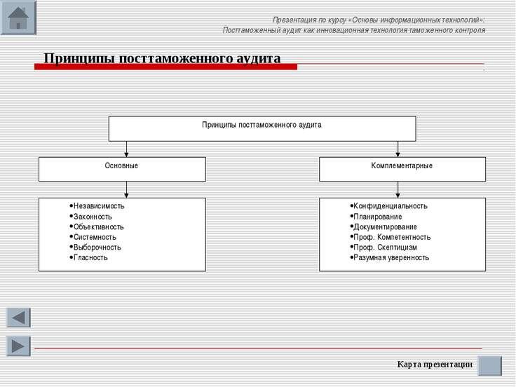 Принципы посттаможенного аудита Карта презентации Презентация по курсу «Основ...