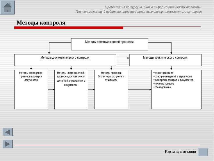 Методы контроля Карта презентации Презентация по курсу «Основы информационных...
