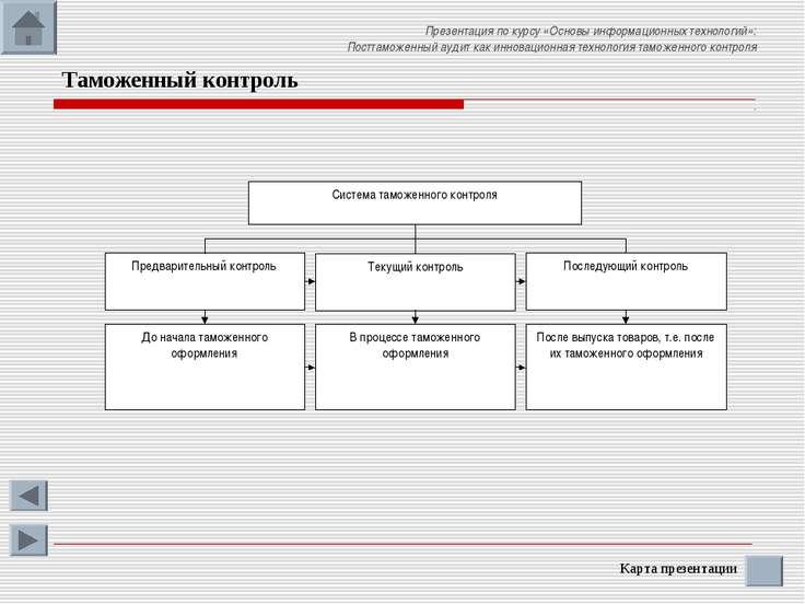 Карта презентации Таможенный контроль Презентация по курсу «Основы информацио...