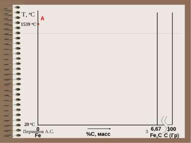 T, oC 20 oC 1539 oC A %С, масс 0 Fe 100 C (Гр) 6,67 Fe3C
