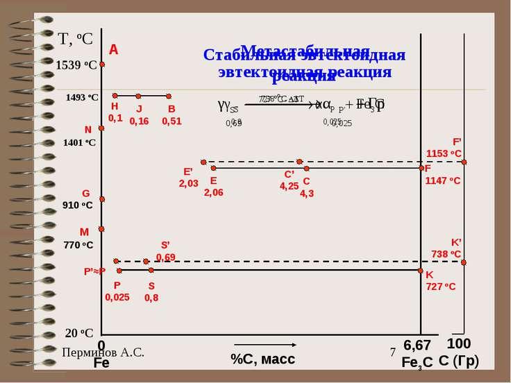 T, oC 20 oC 1539 oC A %С, масс 0 Fe 100 C (Гр) 6,67 Fe3C N 1401 oC G 910 oC M...