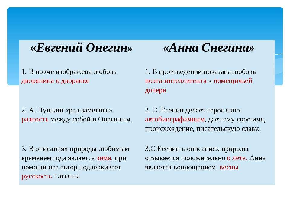 «Евгений Онегин» «АннаСнегина» 1. В поэме изображена любовьдворянина к дворян...