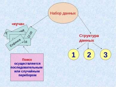 Набор данных Структура данных 1 2 3 Лесная 25-42 Поиск осуществляется последо...