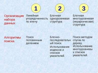 1 2 3 Организация набора данных Линейная упорядоченность по ключу Блочная одн...