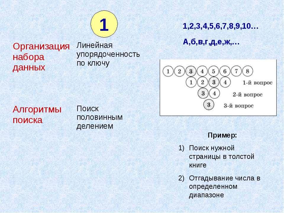1 1,2,3,4,5,6,7,8,9,10… А,б,в,г,д,е,ж,… Пример: Поиск нужной страницы в толст...