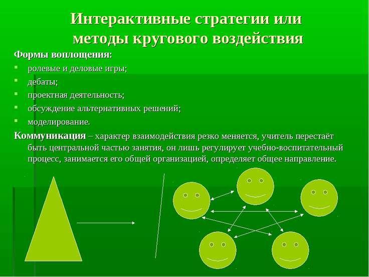 Интерактивные стратегии или методы кругового воздействия Формы воплощения: ро...