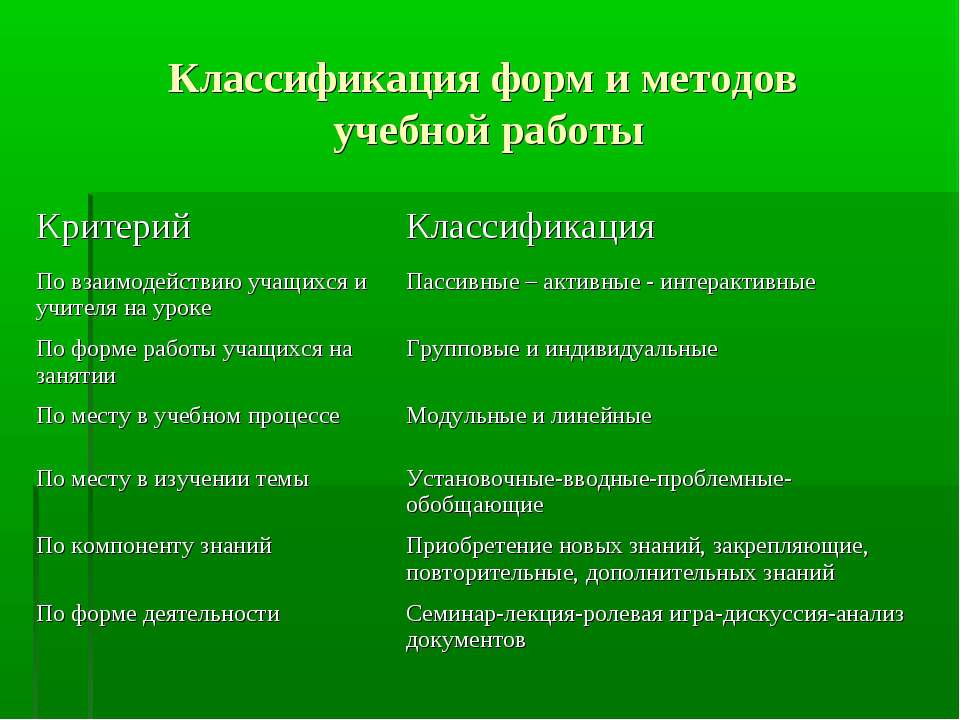 Классификация форм и методов учебной работы Критерий Классификация По взаимод...