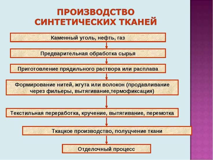 Каменный уголь, нефть, газ Предварительная обработка сырья Приготовление пряд...