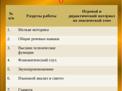 № п/п Разделы работы Игровой и дидактический материал по лексической теме 1. ...