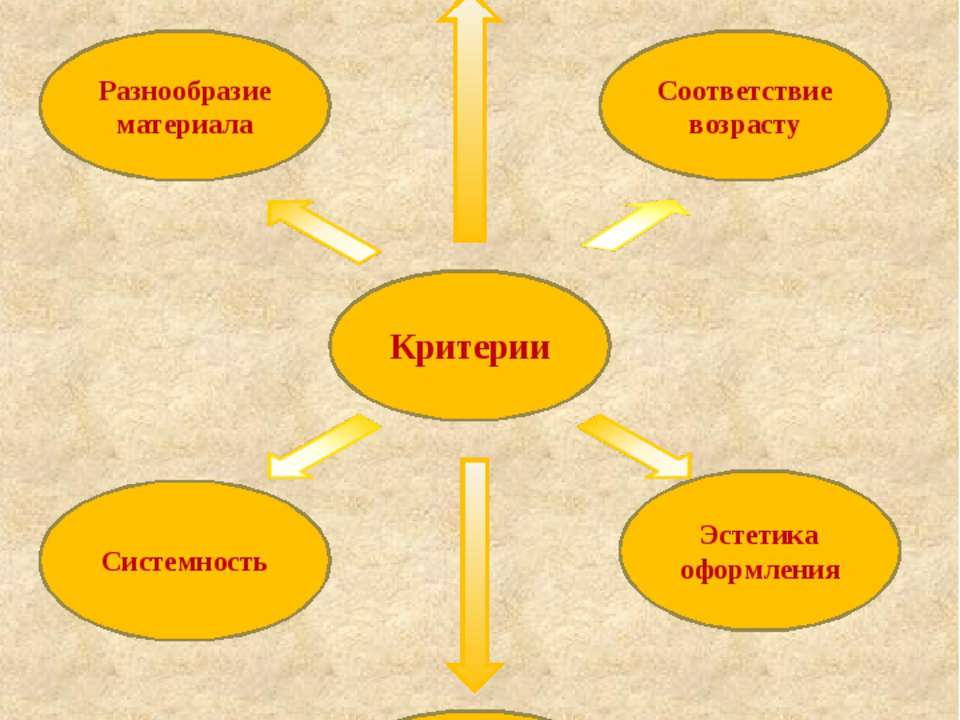 Критерии Наполняемость уголка Разнообразие материала Соответствие возрасту До...