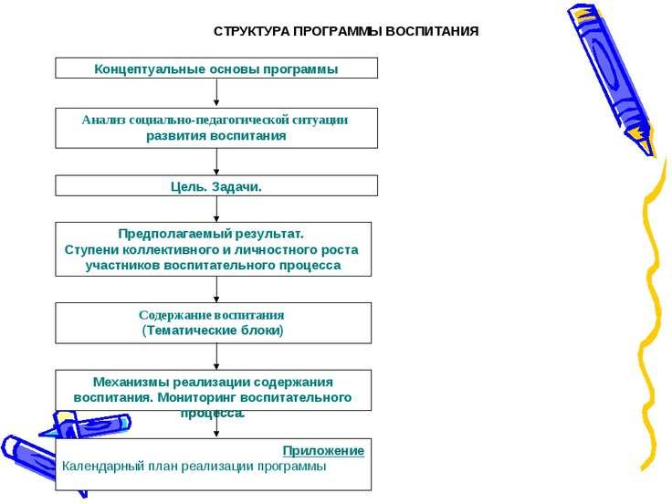 Приложение Календарный план реализации программы Концептуальные основы програ...