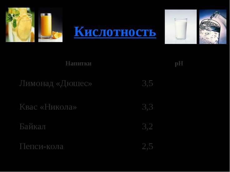 Кислотность Напитки pH Лимонад «Дюшес» 3,5 Квас «Никола» 3,3 Байкал 3,2 Пепси...
