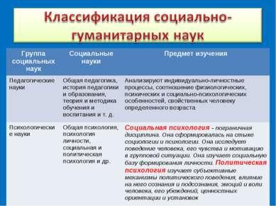 Группа социальных наук Социальные науки Предмет изучения Педагогические науки...