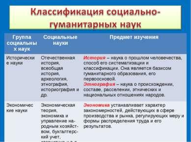 Группа социальных наук Социальные науки Предмет изучения Исторические науки О...