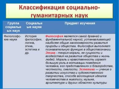 Группа социальных наук Социальные науки Предмет изучения Филолсофс-кие науки ...