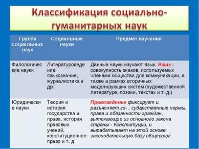 Группа социальных наук Социальные науки Предмет изучения Филологические науки...