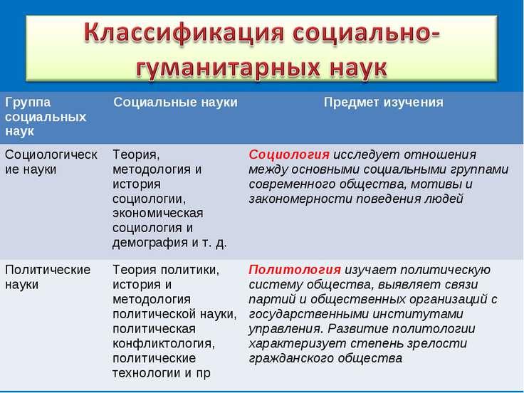 Группа социальных наук Социальные науки Предмет изучения Социологические наук...