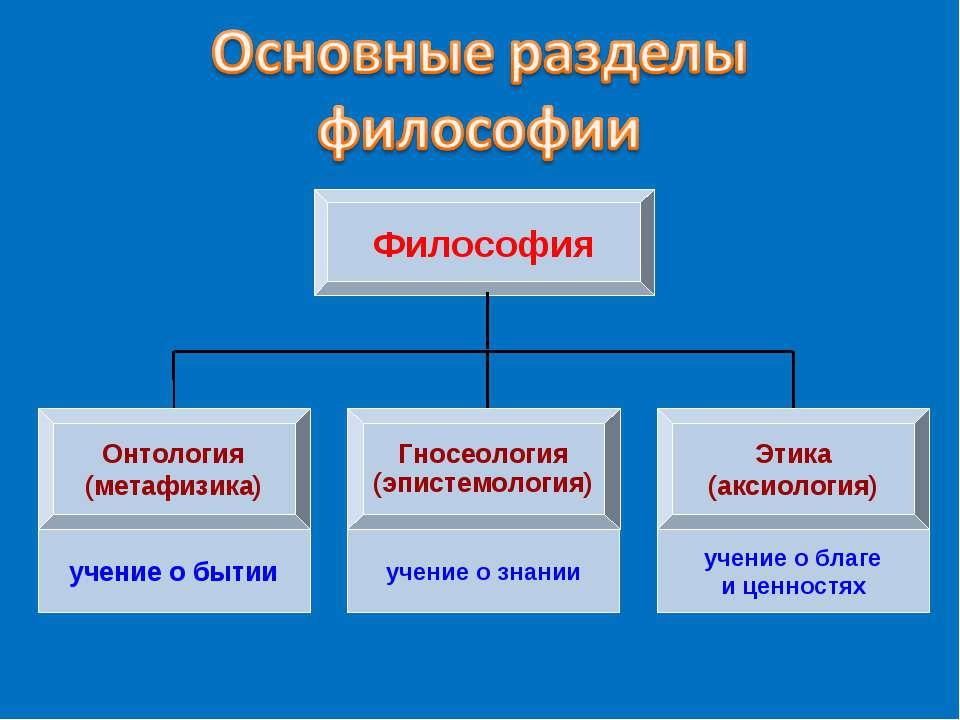 Философия Онтология (метафизика) Гносеология (эпистемология) Этика (аксиологи...