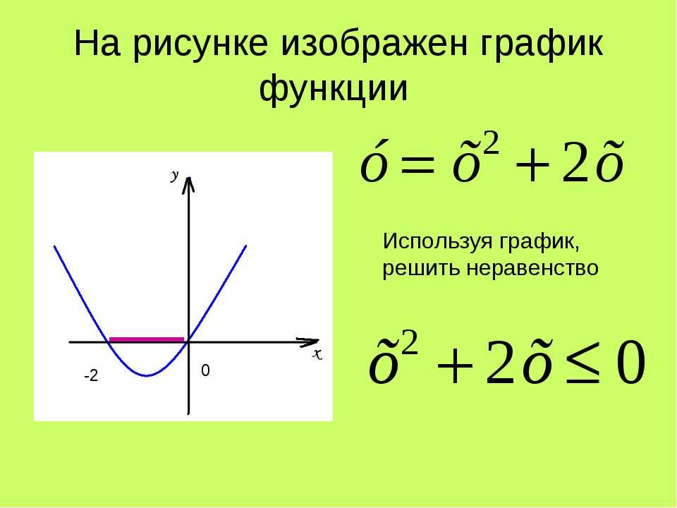 На рисунке изображен график функции Используя график, решить неравенство 0 -2