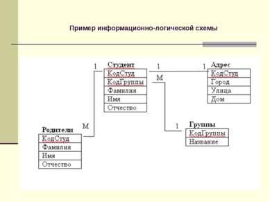 Пример информационно-логической схемы