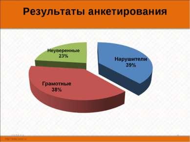 Результаты анкетирования * *