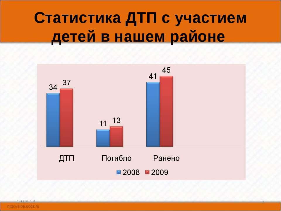 Статистика ДТП с участием детей в нашем районе * *