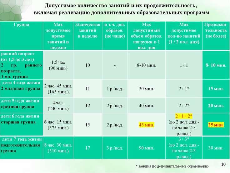 Допустимое количество занятий и их продолжительность, включая реализацию допо...
