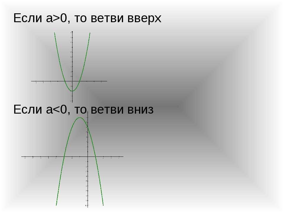 Если а>0, то ветви вверх Если а