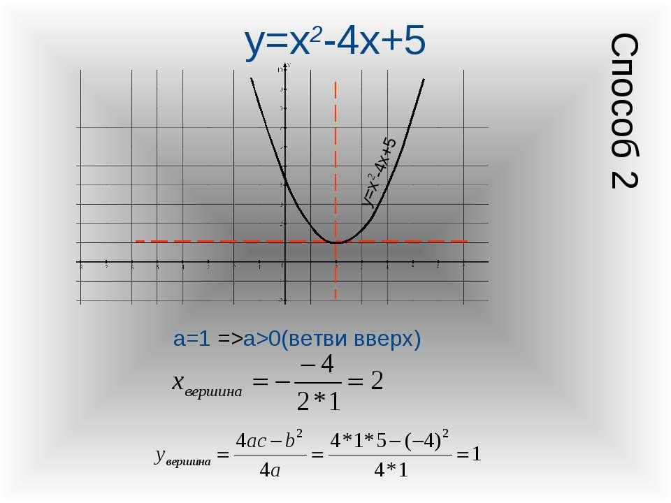y=x2-4x+5 а=1 =>а>0(ветви вверх) y=x2-4x+5 Способ 2