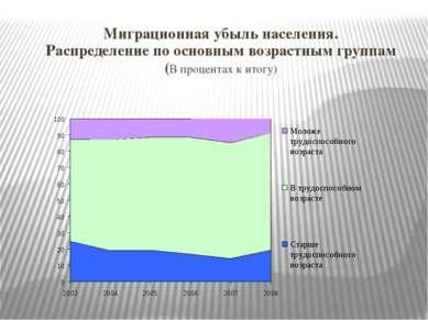 Миграционная убыль населения. Распределение по основным возрастным группам (В...
