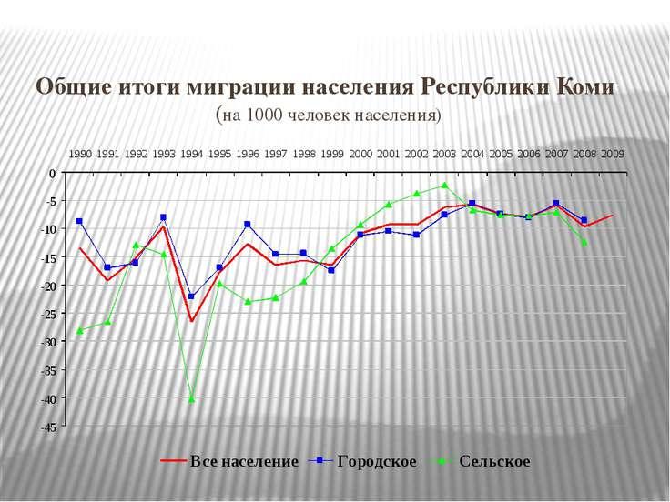 Общие итоги миграции населения Республики Коми (на 1000 человек населения)