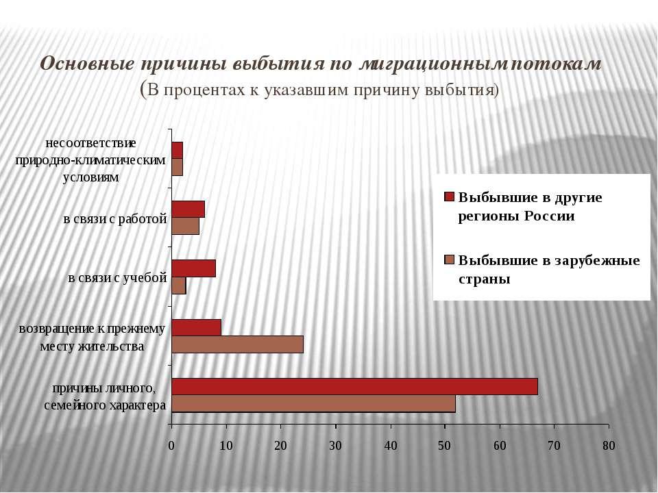 Основные причины выбытия по миграционным потокам (В процентах к указавшим при...